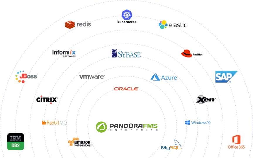 Partners tecnológicos Pandora FMS
